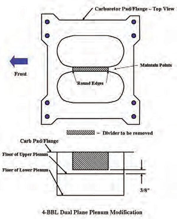 Rochester 2 Barrel Carburetor Vacuum Diagram