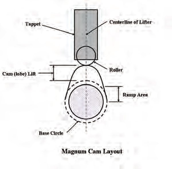 magnum engines already have a hydraulic roller cam and the hardware to  allow its use  the a-engine does not have this hardware and swapping the  magnum