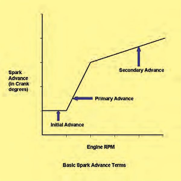 the basic spark advance in a standard ignition consists of three parts: the  initial, the primary advance, and the secondary advance